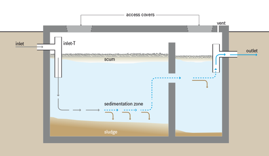septic tank schematic from wikipedia